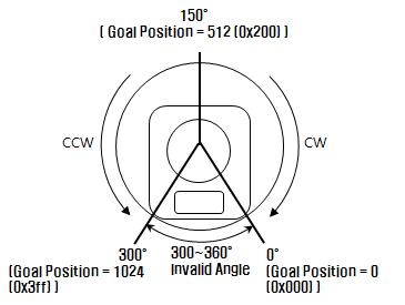 dx_series_goal